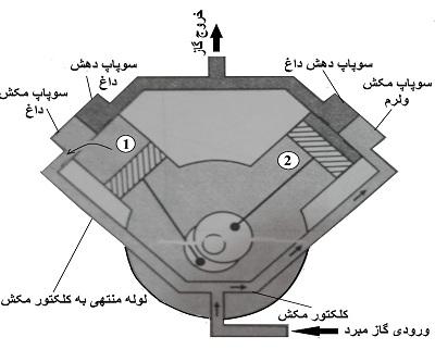 طراحی سیلندر بدون سوپاپ
